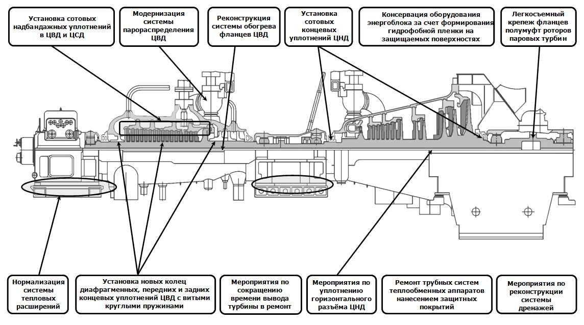 турбина ПТ - 60 /75-130/13